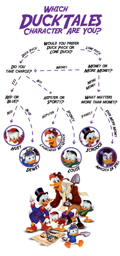 Which-DuckTales-Character-Are-You1-478x1024